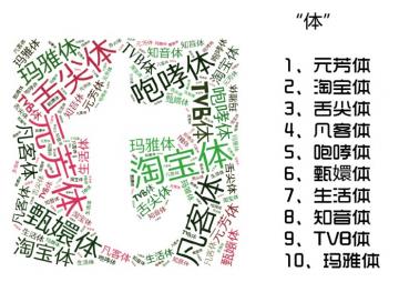 2012年十大网络流行体